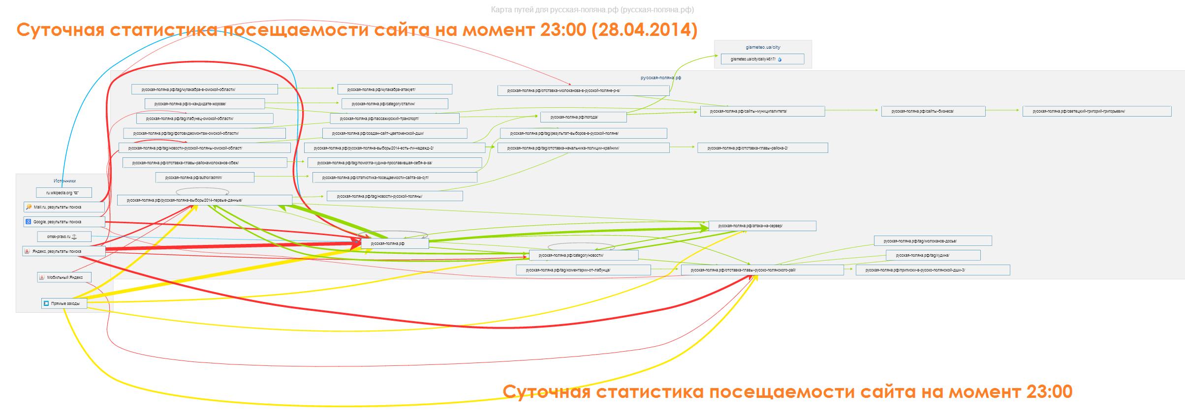 Статистика посещаемости сайта Русской Поляны 28.04.2014-23.00